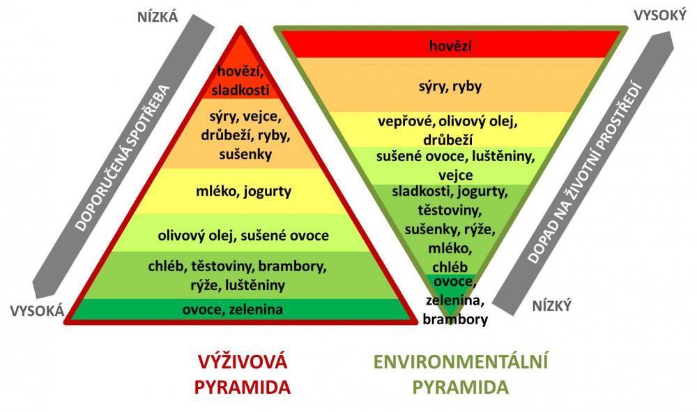 Dvojitá pyramida
