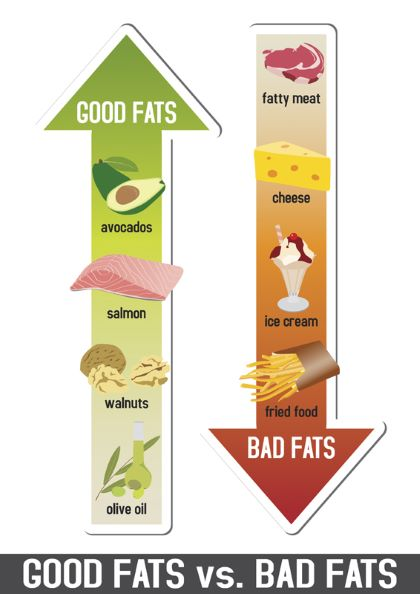 dobré tuky