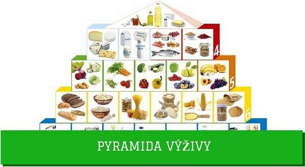 Fandíme zdraví - pyramida výživy