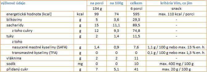 nutriční údaje