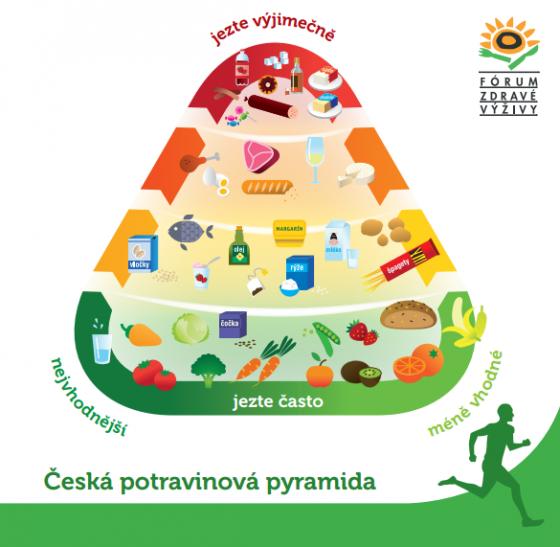 Výživová pyramida – pomocník při dodržování zdravého jídelníčku